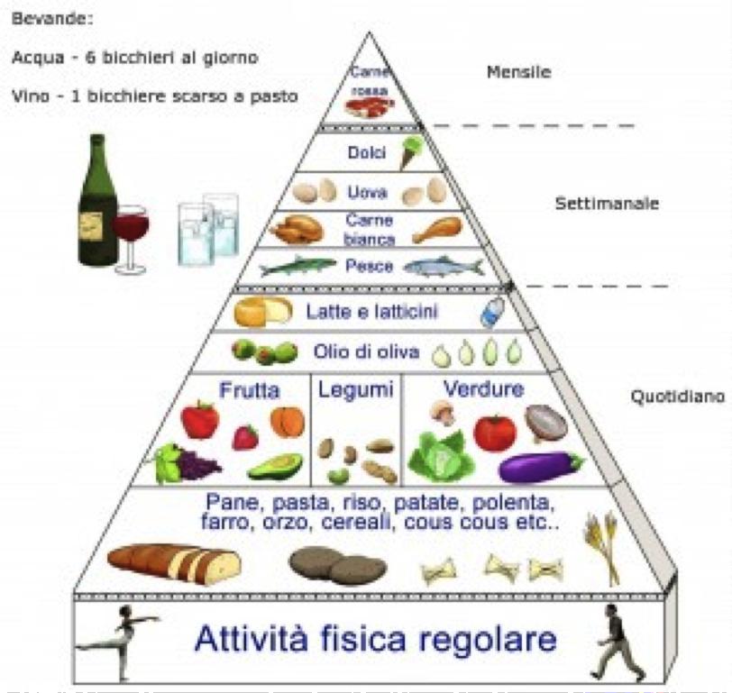 dieta mediterranea in inglese