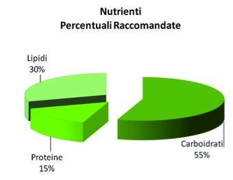 principi nutritivi percentuali-gabriele trovato per CIM
